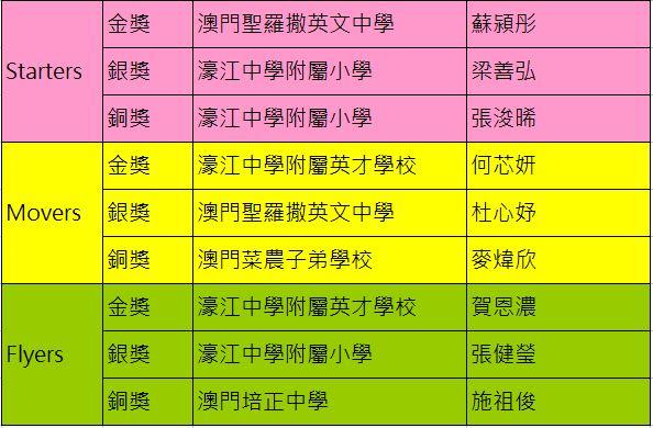 The 9th金銀銅