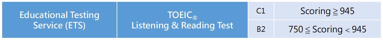 TOEIC Score in Eng